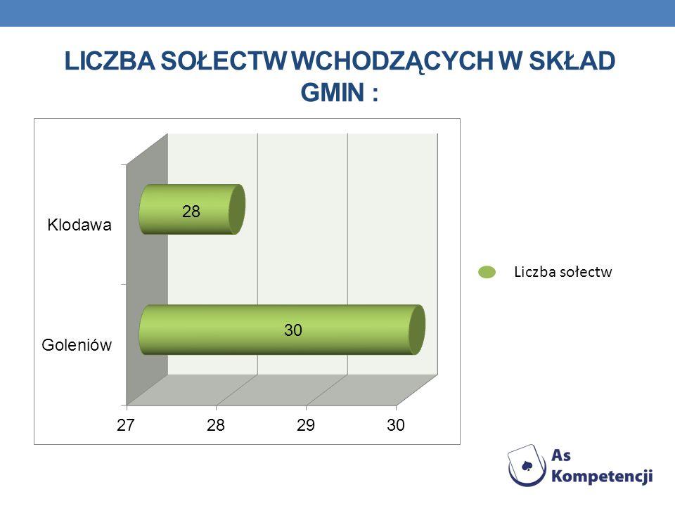 Liczba sołectw wchodzących w skład gmin :