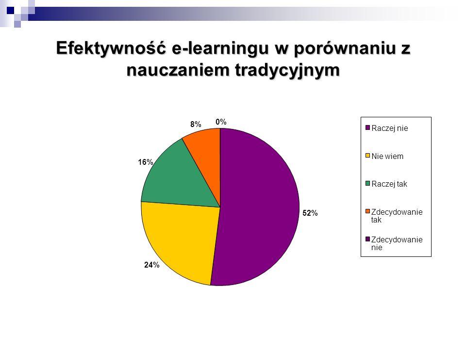 Efektywność e-learningu w porównaniu z nauczaniem tradycyjnym