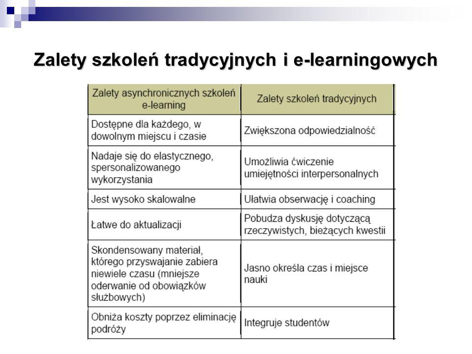 Zalety szkoleń tradycyjnych i e-learningowych
