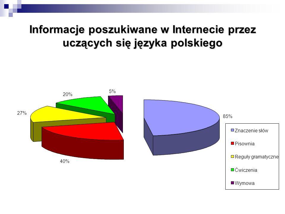 Informacje poszukiwane w Internecie przez uczących się języka polskiego