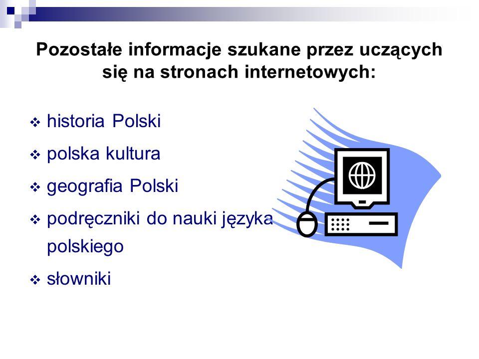 Pozostałe informacje szukane przez uczących się na stronach internetowych: