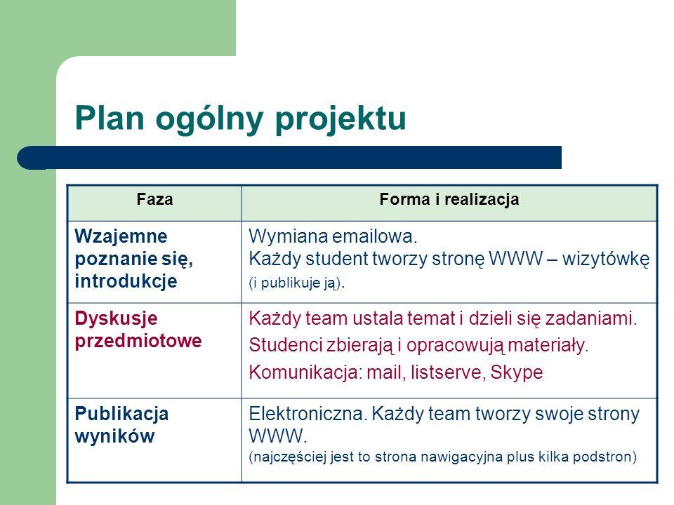 Plan ogólny projektu Wzajemne poznanie się, introdukcje