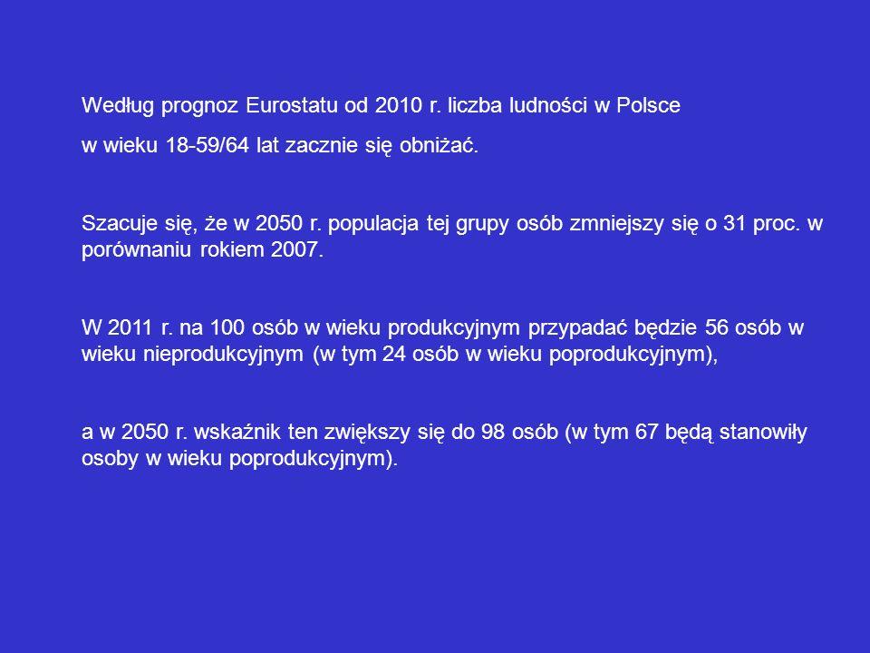 Według prognoz Eurostatu od 2010 r. liczba ludności w Polsce