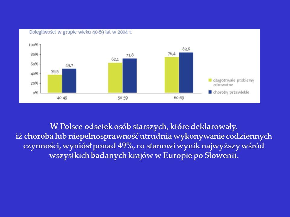 W Polsce odsetek osób starszych, które deklarowały,