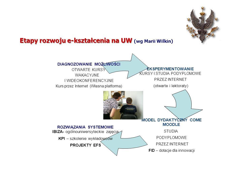 Etapy rozwoju e-kształcenia na UW (wg Marii Wilkin)
