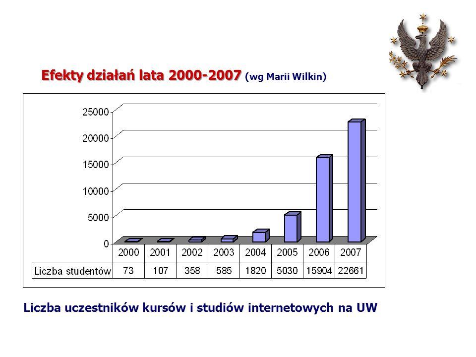 Efekty działań lata 2000-2007 (wg Marii Wilkin)