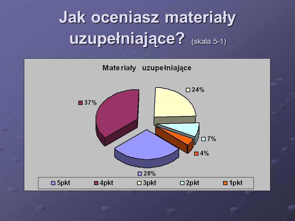 Jak oceniasz materiały uzupełniające (skala 5-1)