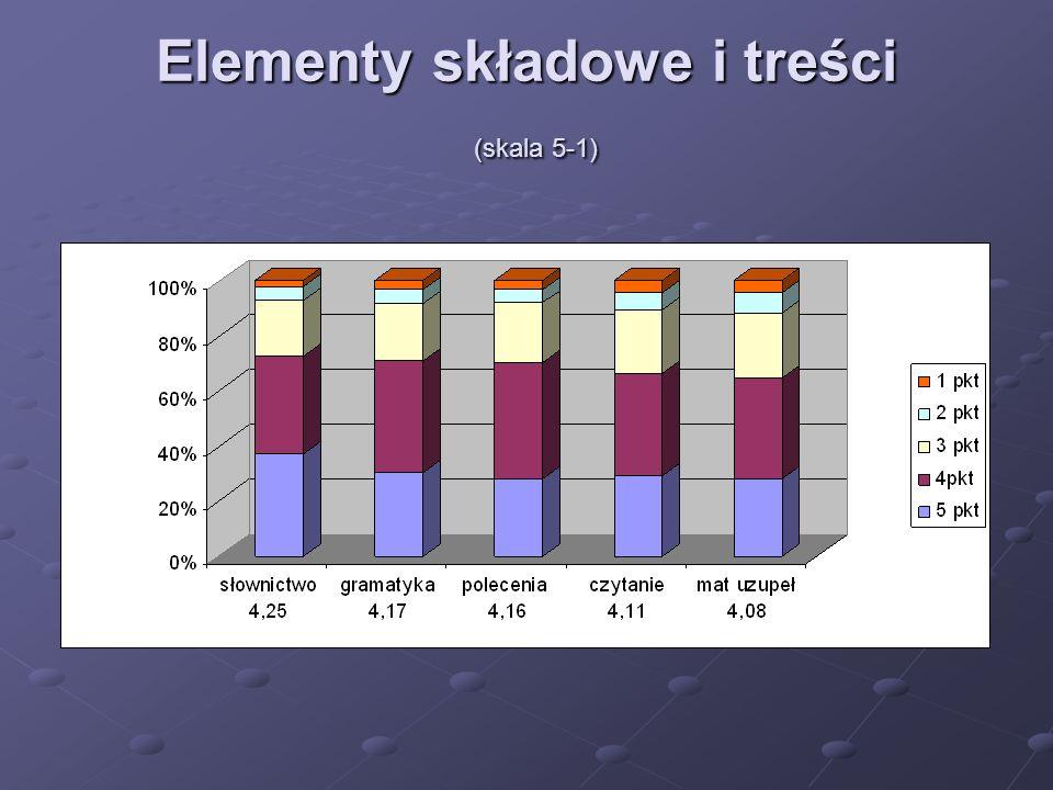 Elementy składowe i treści (skala 5-1)