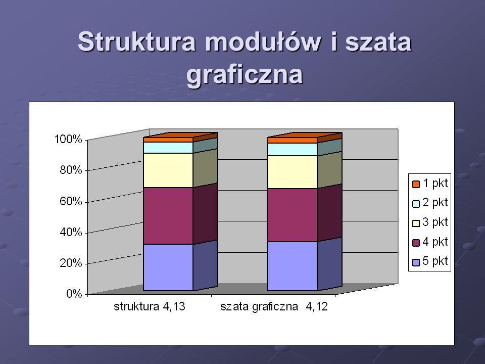 Struktura modułów i szata graficzna