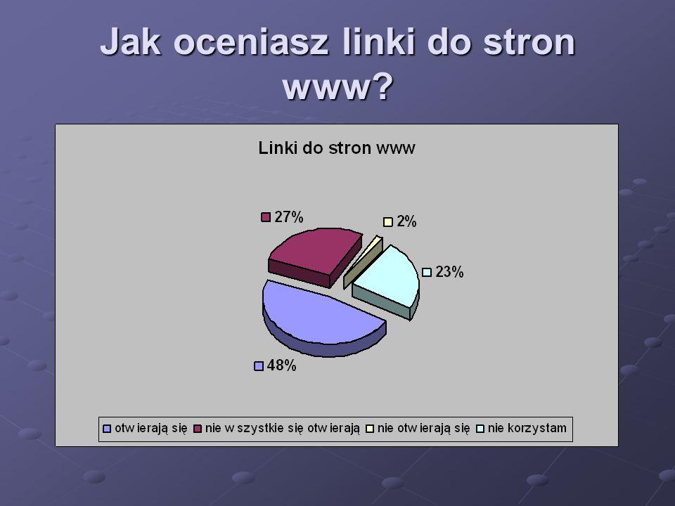 Jak oceniasz linki do stron www