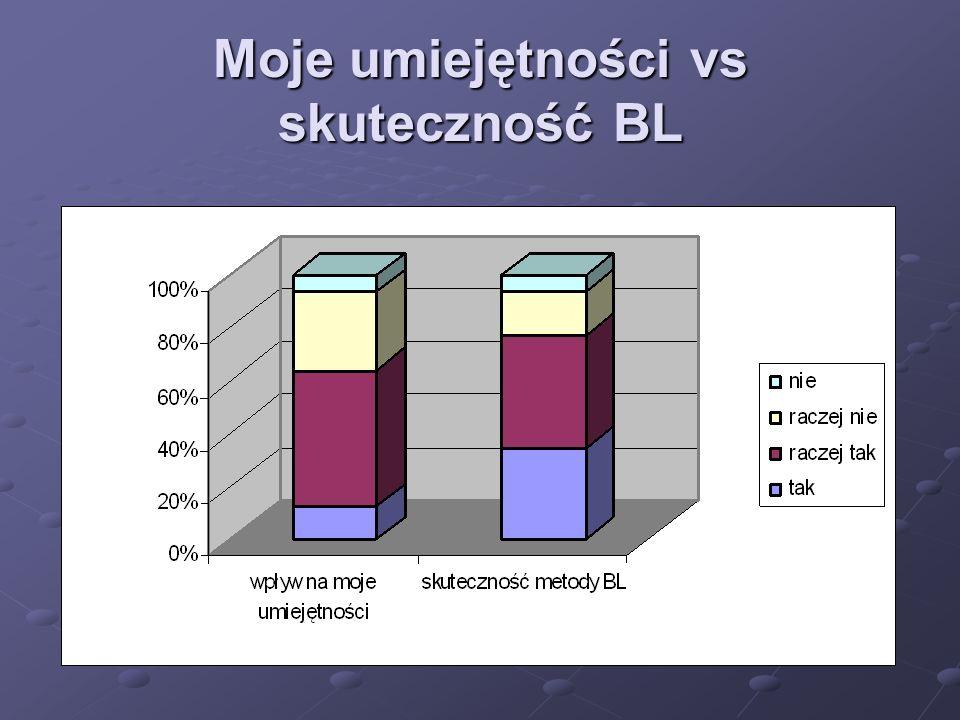 Moje umiejętności vs skuteczność BL
