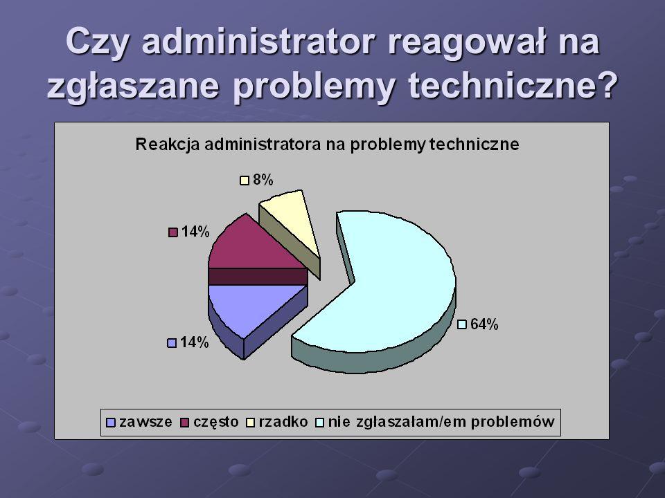 Czy administrator reagował na zgłaszane problemy techniczne