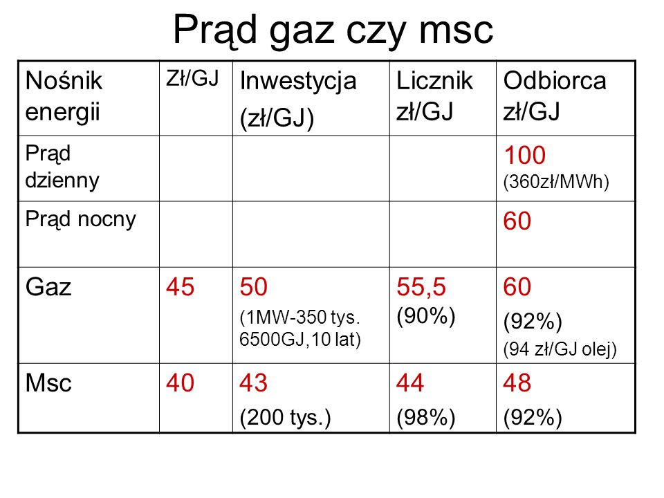 Prąd gaz czy msc Nośnik energii Inwestycja (zł/GJ) Licznik zł/GJ