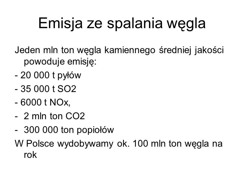 Emisja ze spalania węgla