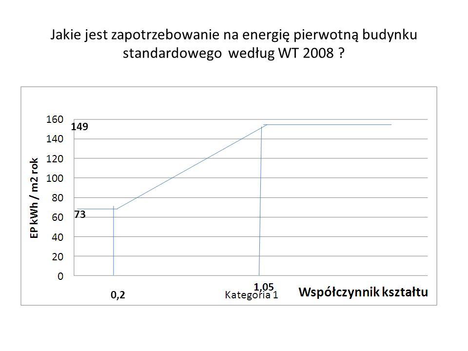 Jakie jest zapotrzebowanie na energię pierwotną budynku standardowego według WT 2008