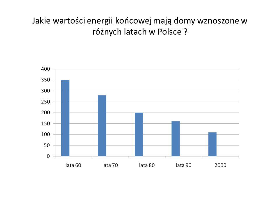 Jakie wartości energii końcowej mają domy wznoszone w różnych latach w Polsce