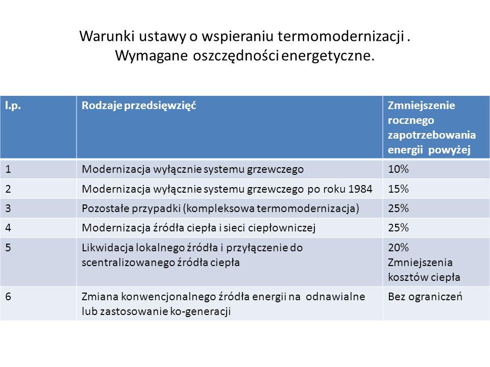 Warunki ustawy o wspieraniu termomodernizacji