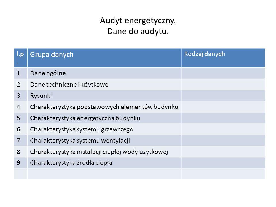 Audyt energetyczny. Dane do audytu.