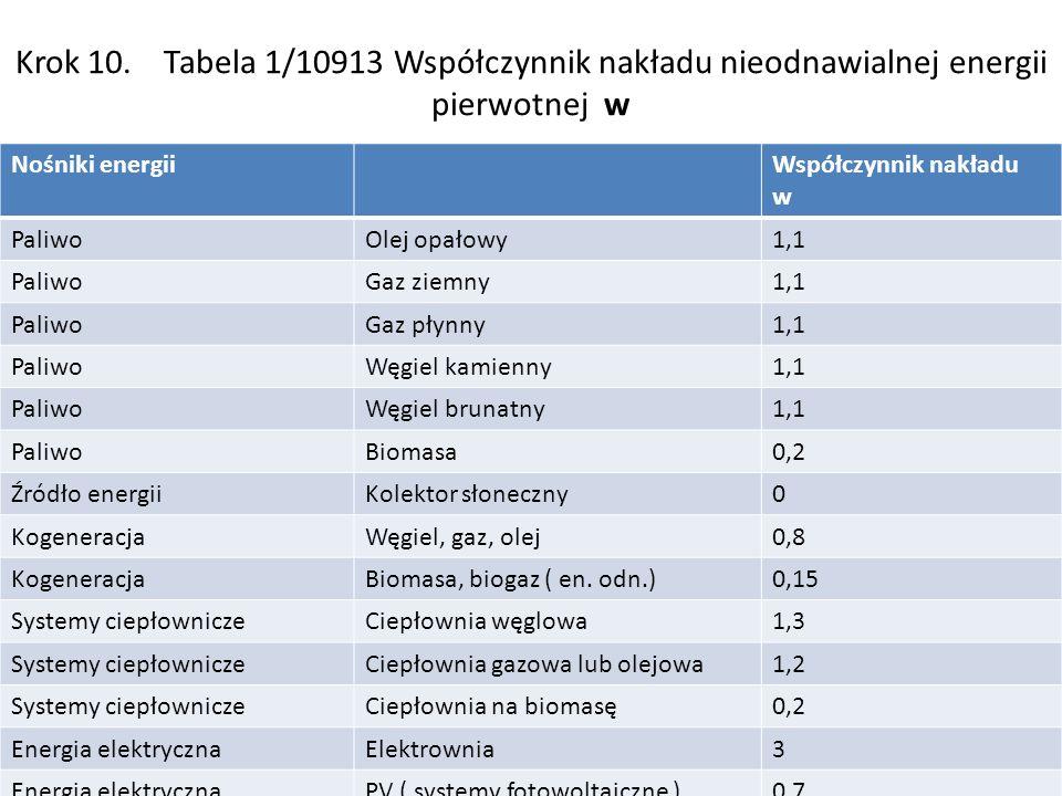 Krok 10. Tabela 1/10913 Współczynnik nakładu nieodnawialnej energii pierwotnej w