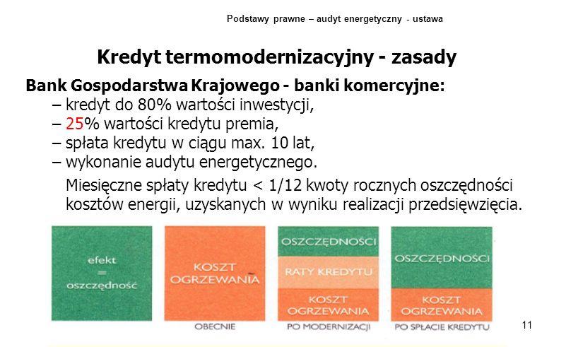 Kredyt termomodernizacyjny - zasady