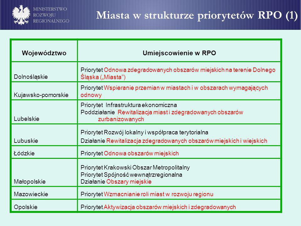 Miasta w strukturze priorytetów RPO (1)