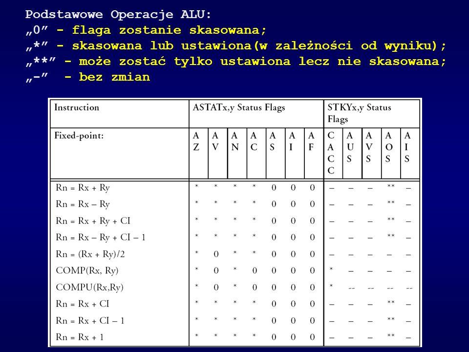 Podstawowe Operacje ALU:
