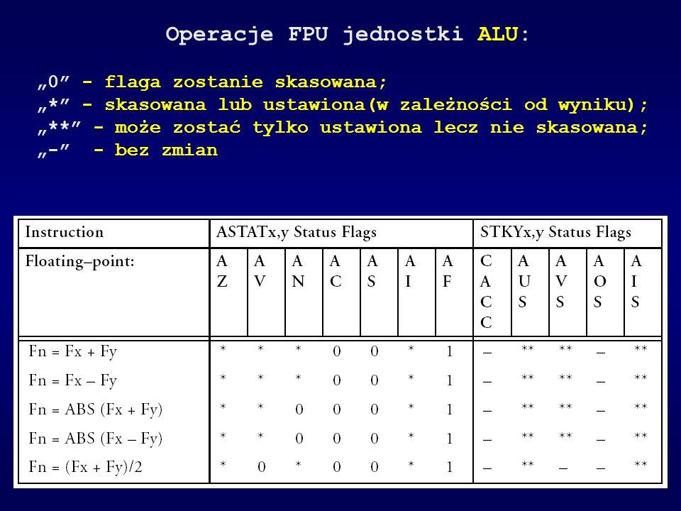 Operacje FPU jednostki ALU: