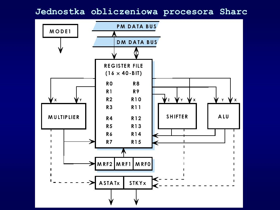 Jednostka obliczeniowa procesora Sharc