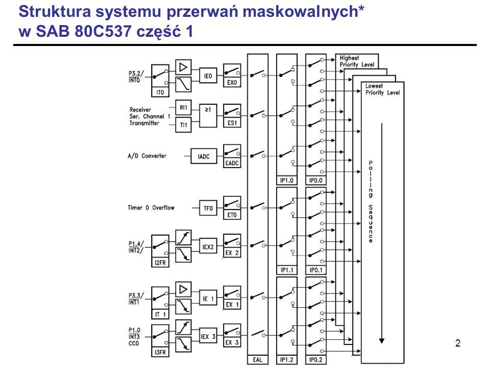Struktura systemu przerwań maskowalnych* w SAB 80C537 część 1