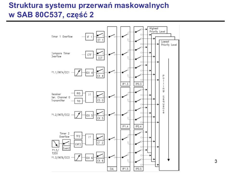 Struktura systemu przerwań maskowalnych w SAB 80C537, część 2