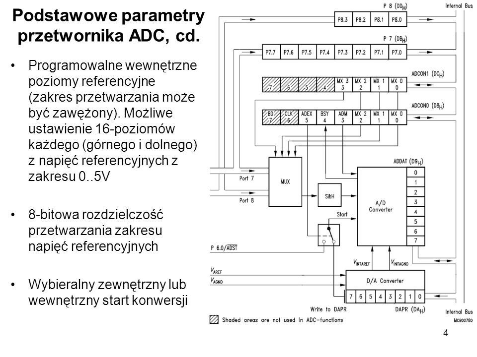 Podstawowe parametry przetwornika ADC, cd.