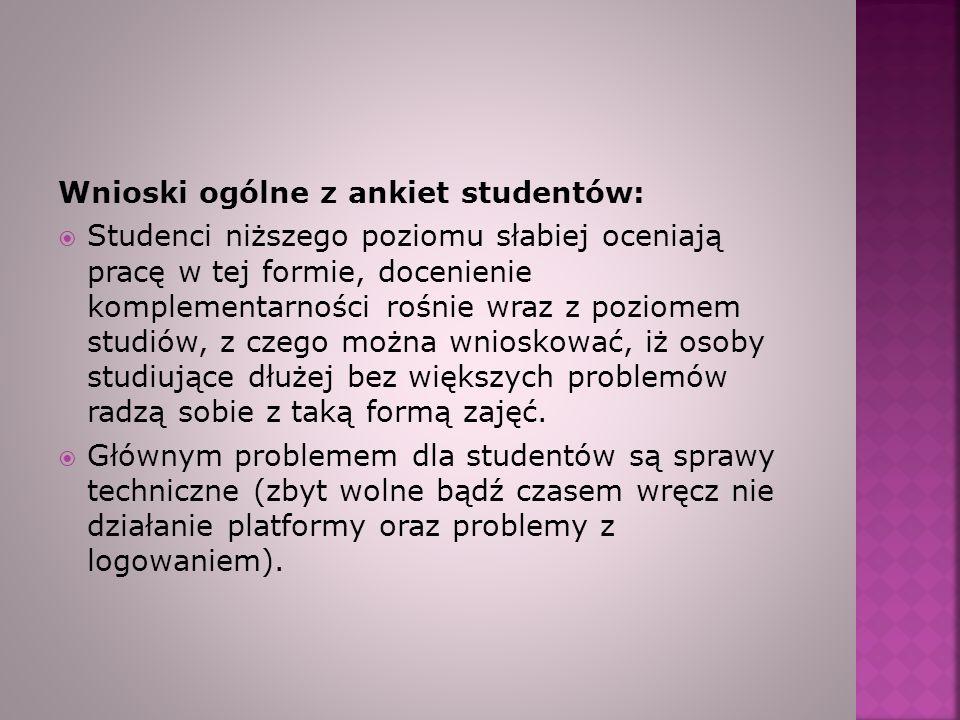 Wnioski ogólne z ankiet studentów: