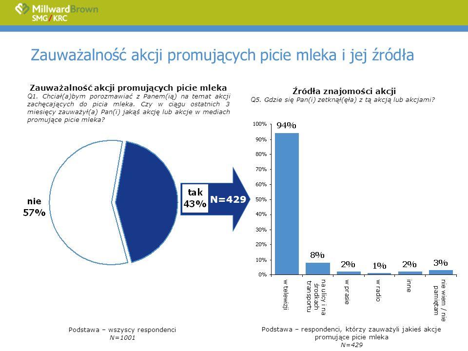Zauważalność akcji promujących picie mleka i jej źródła