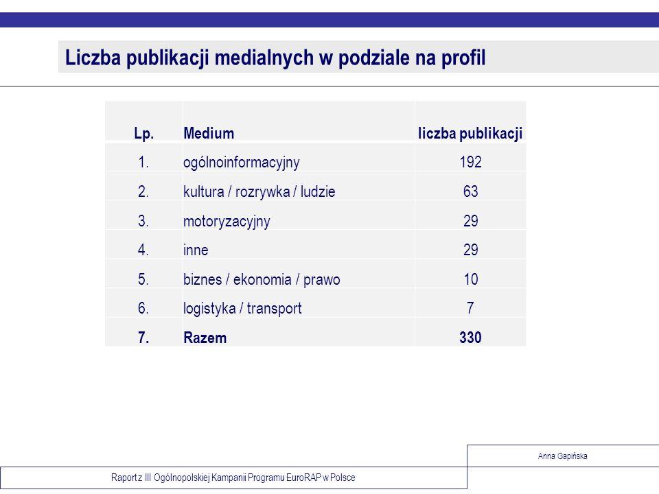 Liczba publikacji medialnych w podziale na profil