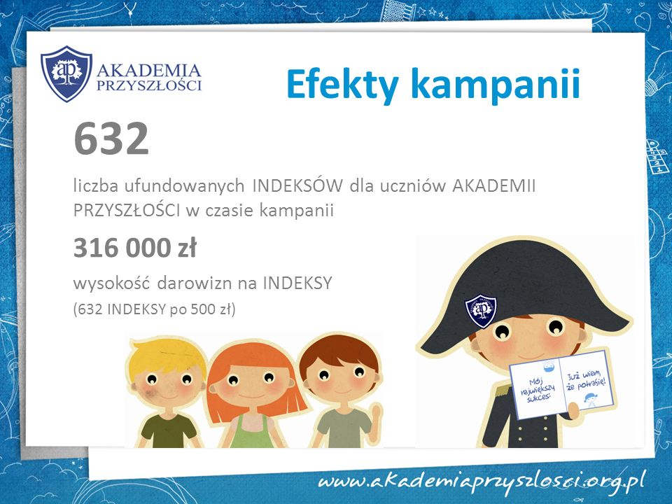 Efekty kampanii632. liczba ufundowanych INDEKSÓW dla uczniów AKADEMII PRZYSZŁOŚCI w czasie kampanii.