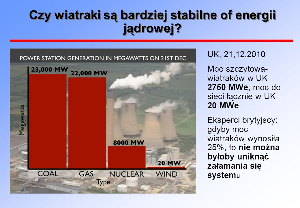 Czy wiatraki są bardziej stabilne of energii jądrowej
