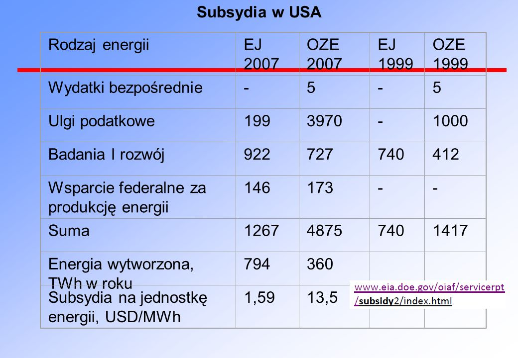 Subsydia w USA Rodzaj energii. EJ 2007. OZE 2007. EJ 1999. OZE 1999. Wydatki bezpośrednie. - 5.