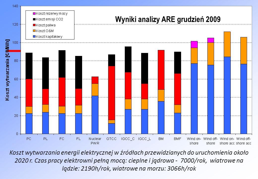 Wyniki analizy ARE grudzień 2009