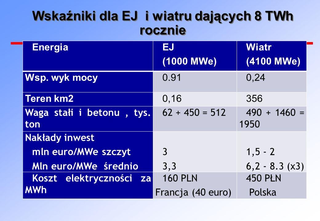 Wskaźniki dla EJ i wiatru dających 8 TWh rocznie