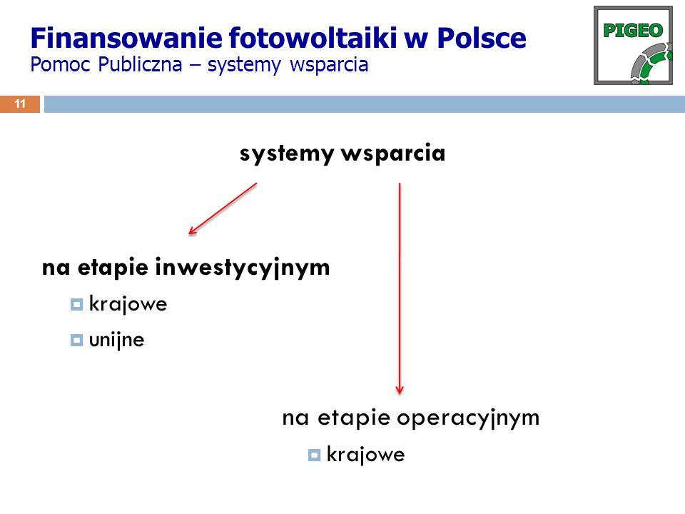 Finansowanie fotowoltaiki w Polsce