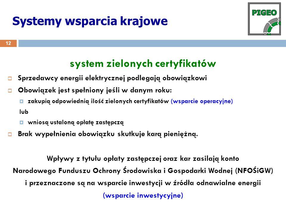 system zielonych certyfikatów