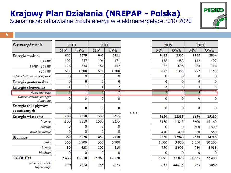 ... Krajowy Plan Działania (NREPAP - Polska)