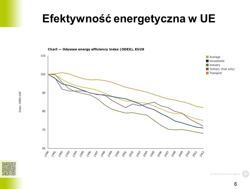 Efektywność energetyczna w UE