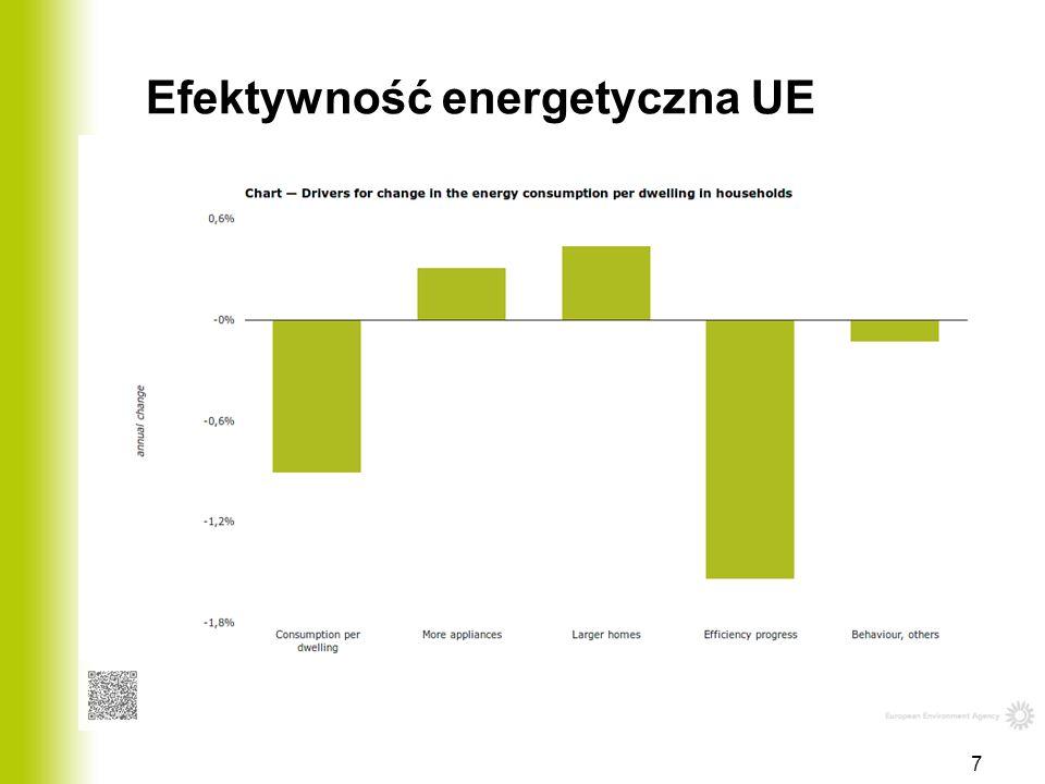 Efektywność energetyczna UE