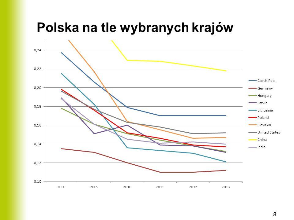Polska na tle wybranych krajów