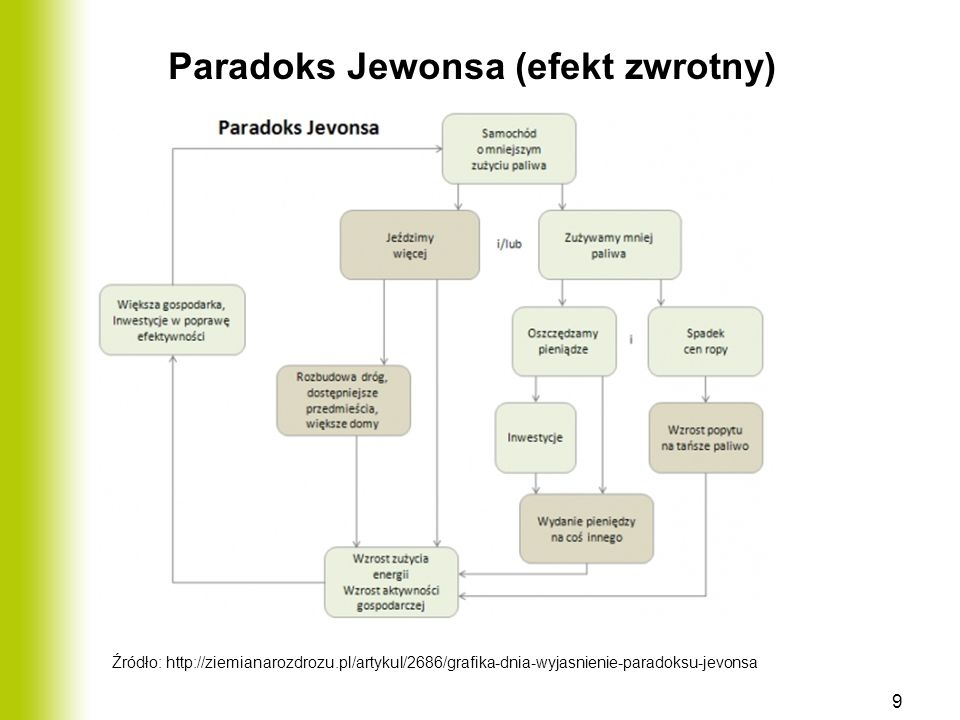 Paradoks Jewonsa (efekt zwrotny)