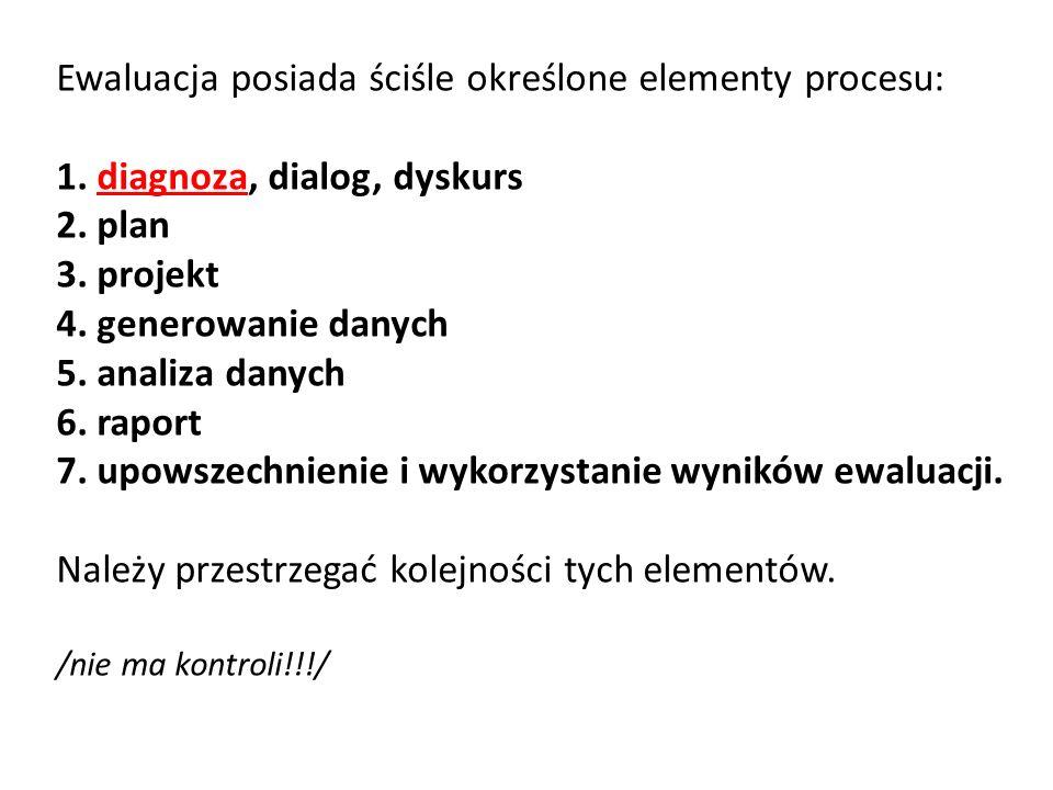Ewaluacja posiada ściśle określone elementy procesu: