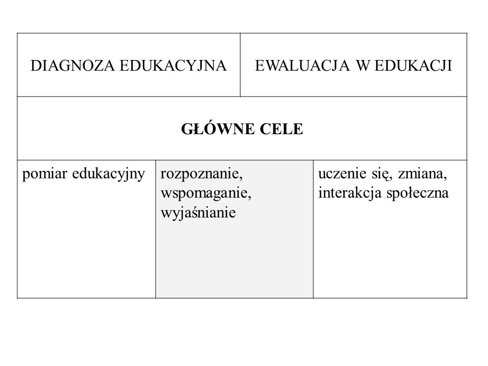 DIAGNOZA EDUKACYJNAEWALUACJA W EDUKACJI. GŁÓWNE CELE. pomiar edukacyjny. rozpoznanie, wspomaganie, wyjaśnianie.