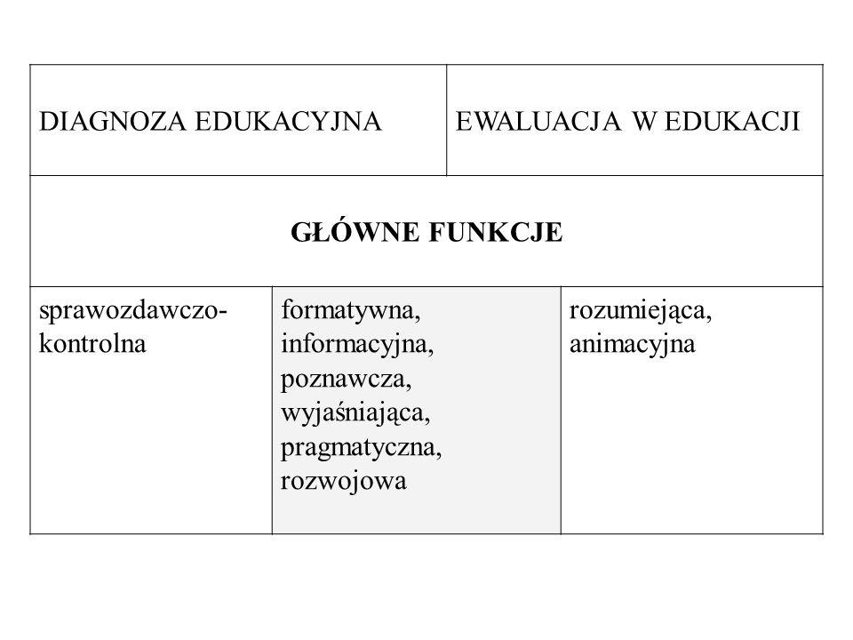 DIAGNOZA EDUKACYJNAEWALUACJA W EDUKACJI. GŁÓWNE FUNKCJE. sprawozdawczo-kontrolna.