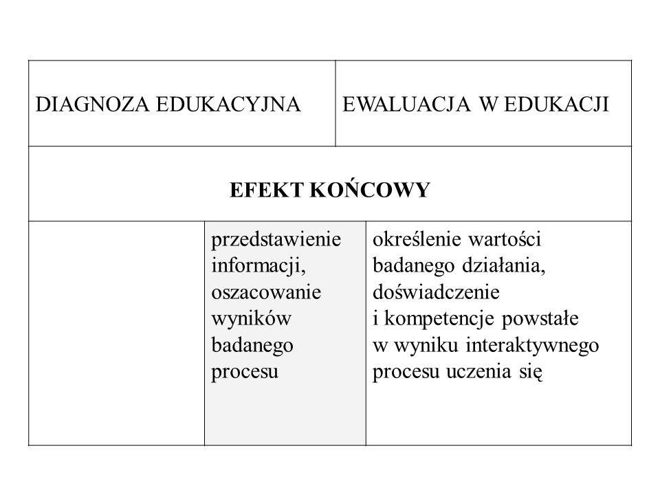 DIAGNOZA EDUKACYJNA EWALUACJA W EDUKACJI. EFEKT KOŃCOWY. przedstawienie informacji, oszacowanie wyników badanego procesu.